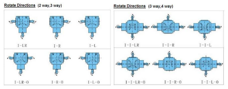 gearbox Rotate directions